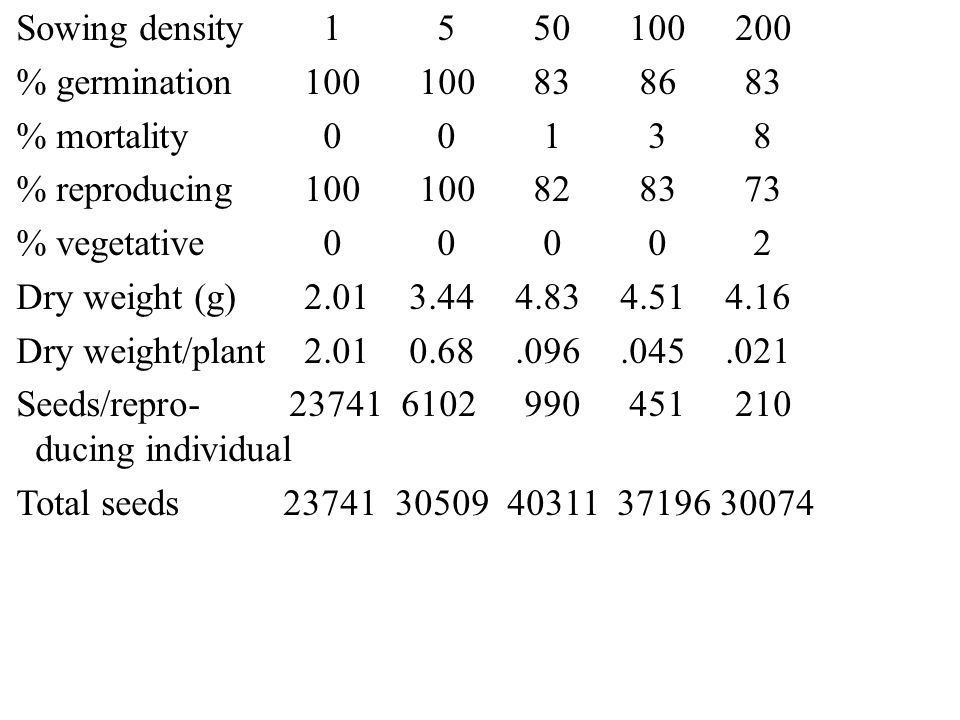 Sowing density 1 5 50 100 200 % germination 100 100 83 86 83. % mortality 0 0 1 3 8.
