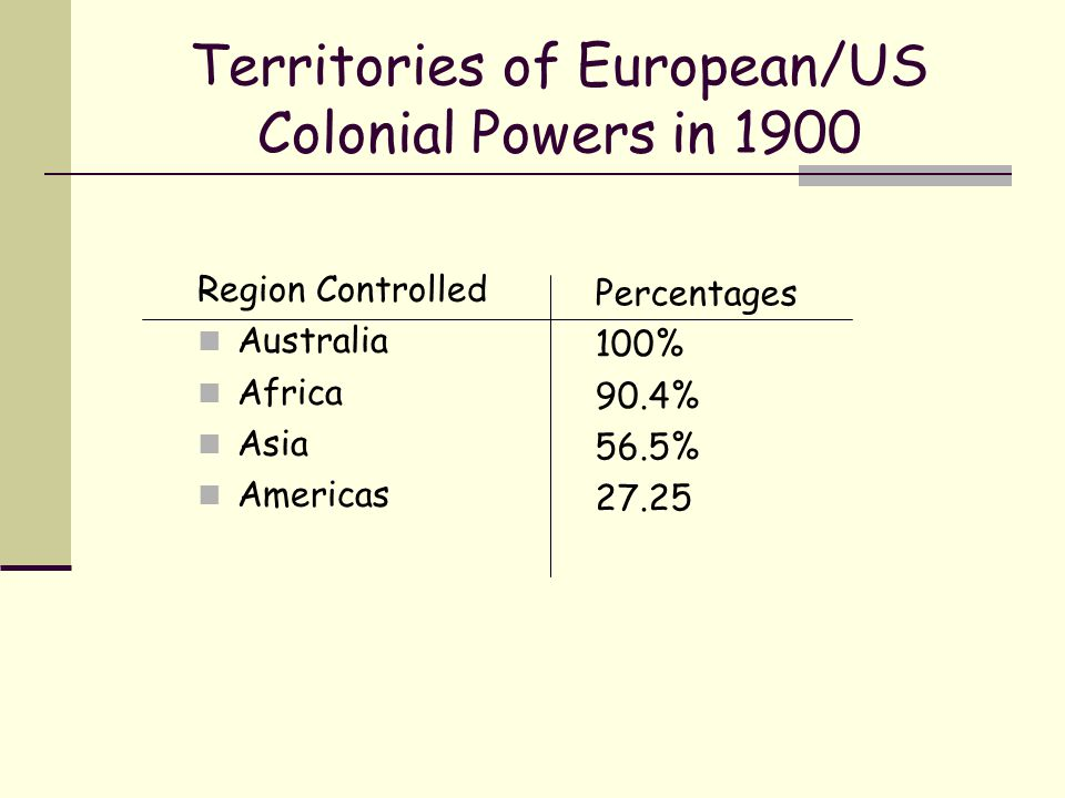 Territories of European/US Colonial Powers in 1900