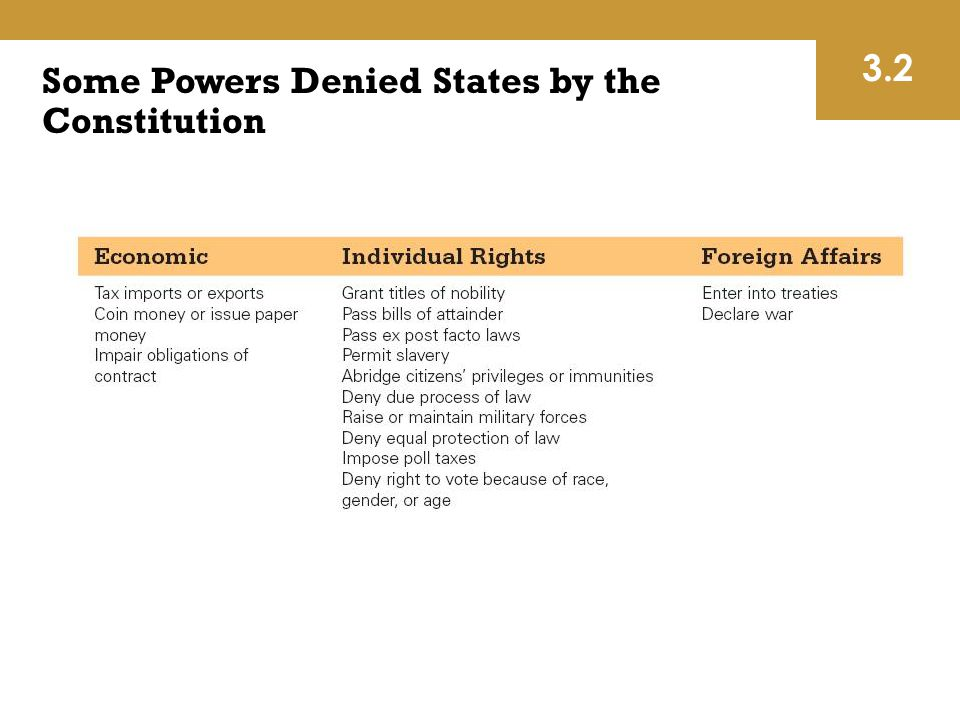 Some Powers Denied States by the Constitution