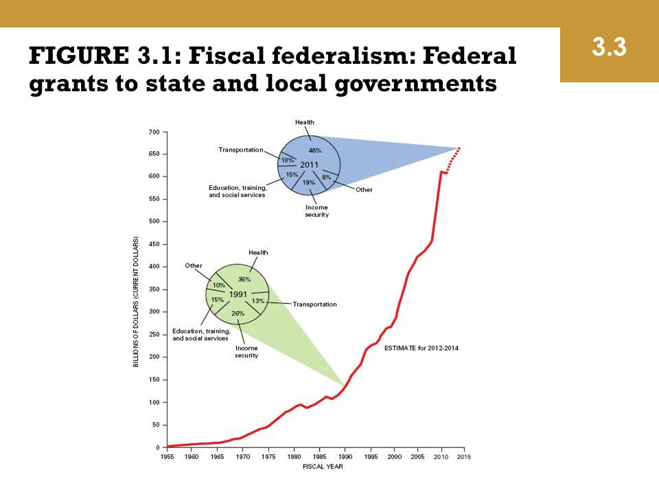 3.3 FIGURE 3.1: Fiscal federalism: Federal grants to state and local governments.