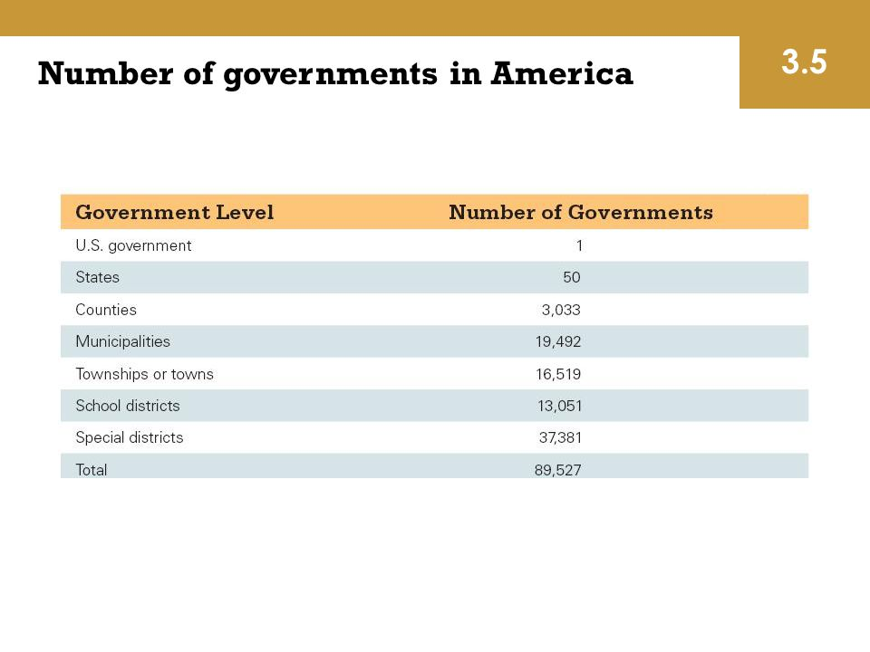 Number of governments in America