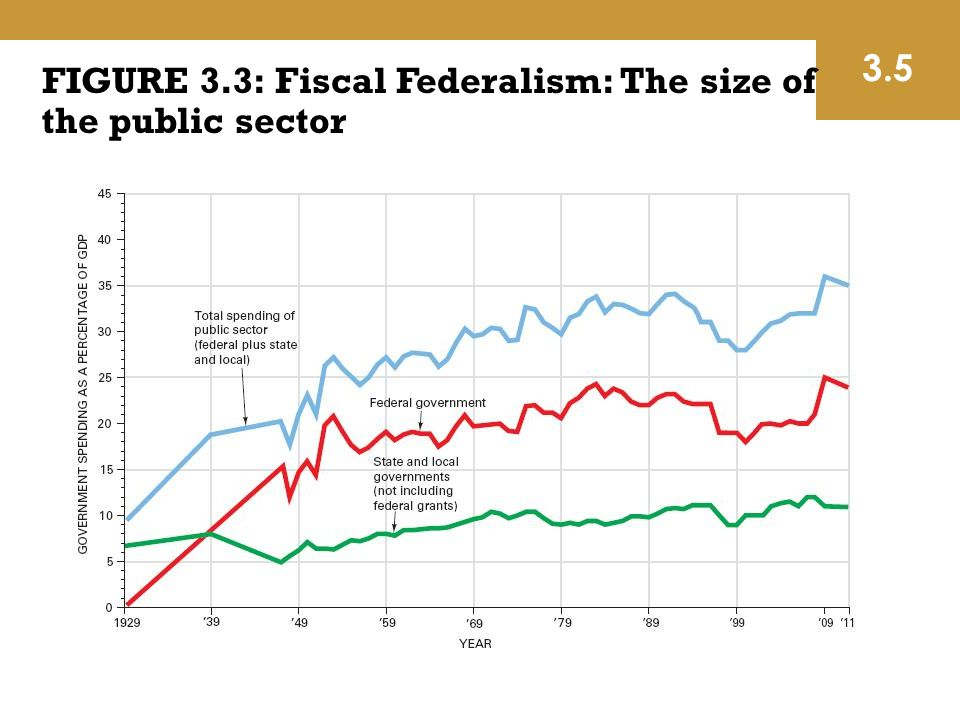 FIGURE 3.3: Fiscal Federalism: The size of the public sector