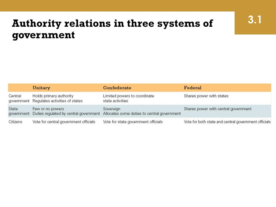 Authority relations in three systems of government