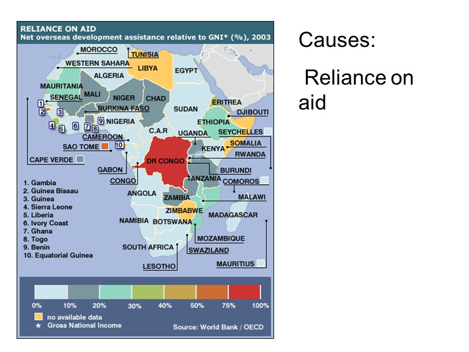 Causes: Reliance on aid
