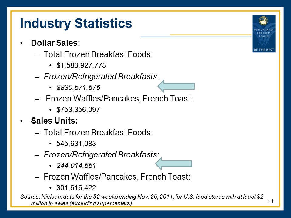 Industry Statistics Dollar Sales: Total Frozen Breakfast Foods: