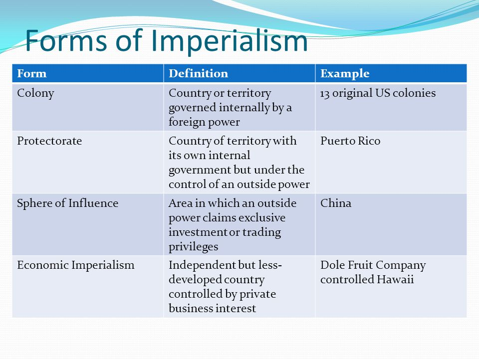 Forms of Imperialism Form Definition Example Colony