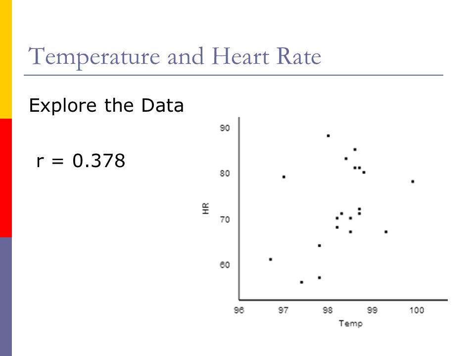 Temperature and Heart Rate
