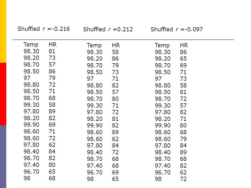 Shuffled r =-0.216 Shuffled r =0.212. Shuffled r =-0.097. Temp HR. 98.30 81. 98.20 73. 98.70 57.