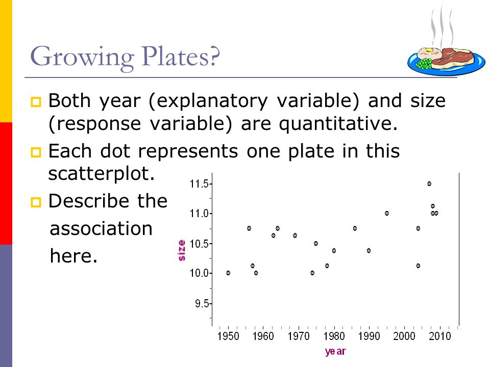 Growing Plates Both year (explanatory variable) and size (response variable) are quantitative. Each dot represents one plate in this scatterplot.
