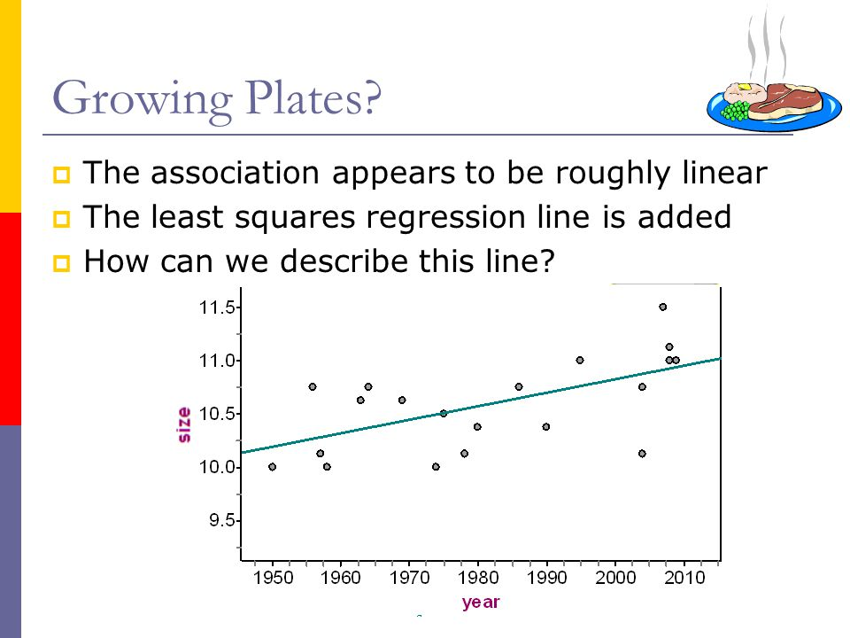 Growing Plates The association appears to be roughly linear