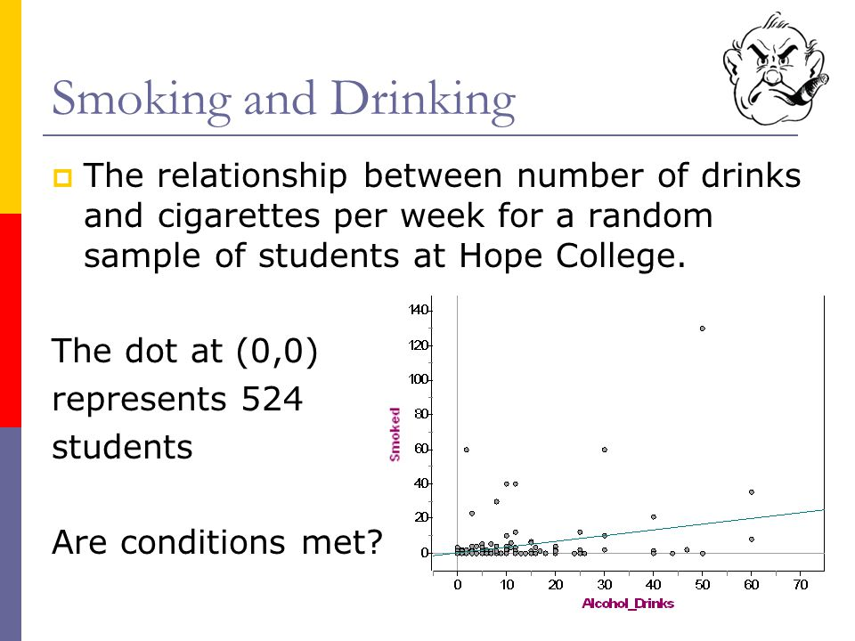 Smoking and Drinking The relationship between number of drinks and cigarettes per week for a random sample of students at Hope College.