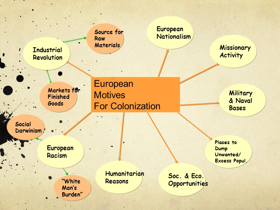 European Motives For Colonization European Nationalism