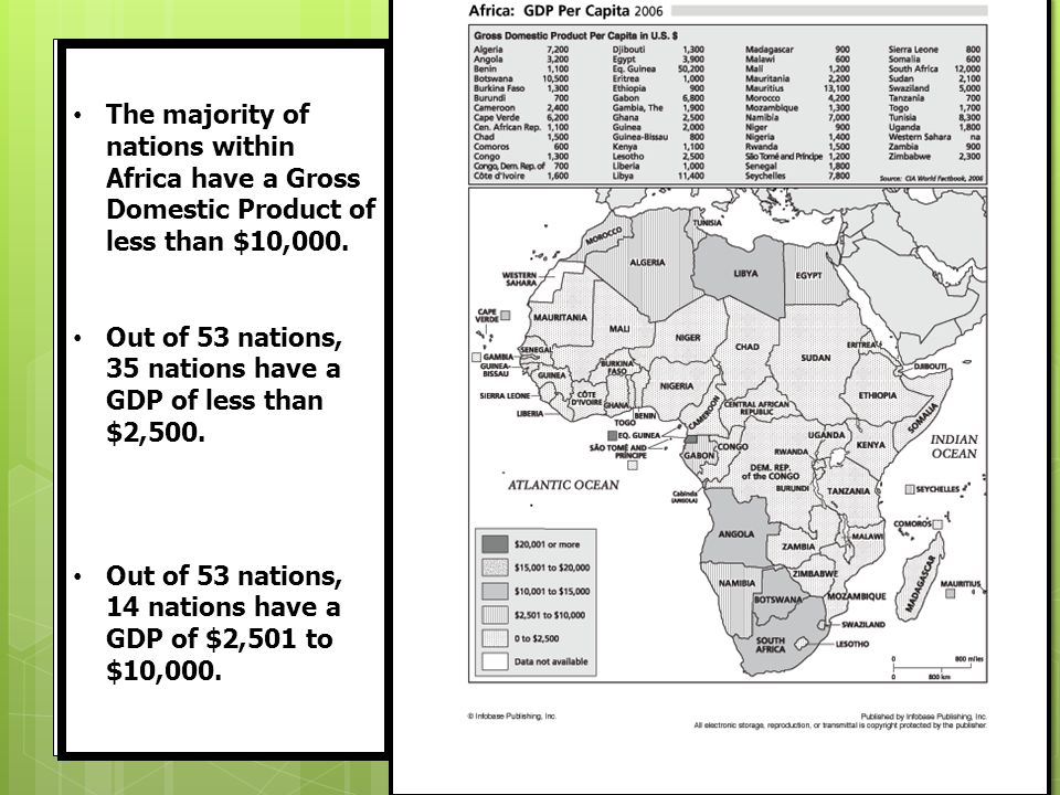 The majority of nations within Africa have a Gross Domestic Product of less than $10,000.