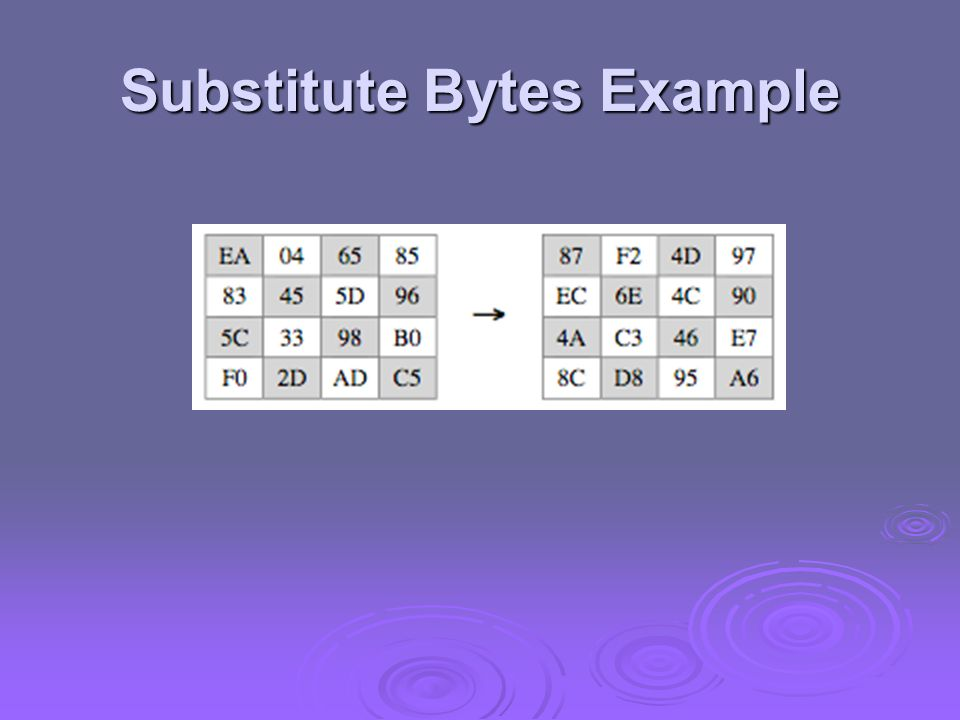 Substitute Bytes Example