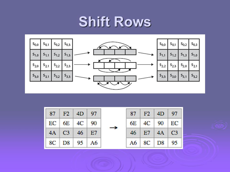 Shift Rows Stalling Figure 5.7a illustrates the Shift Rows permutation.