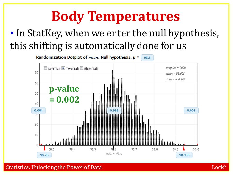 Body Temperatures In StatKey, when we enter the null hypothesis, this shifting is automatically done for us.