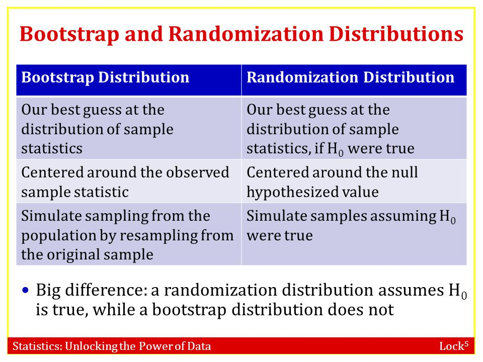 Bootstrap and Randomization Distributions