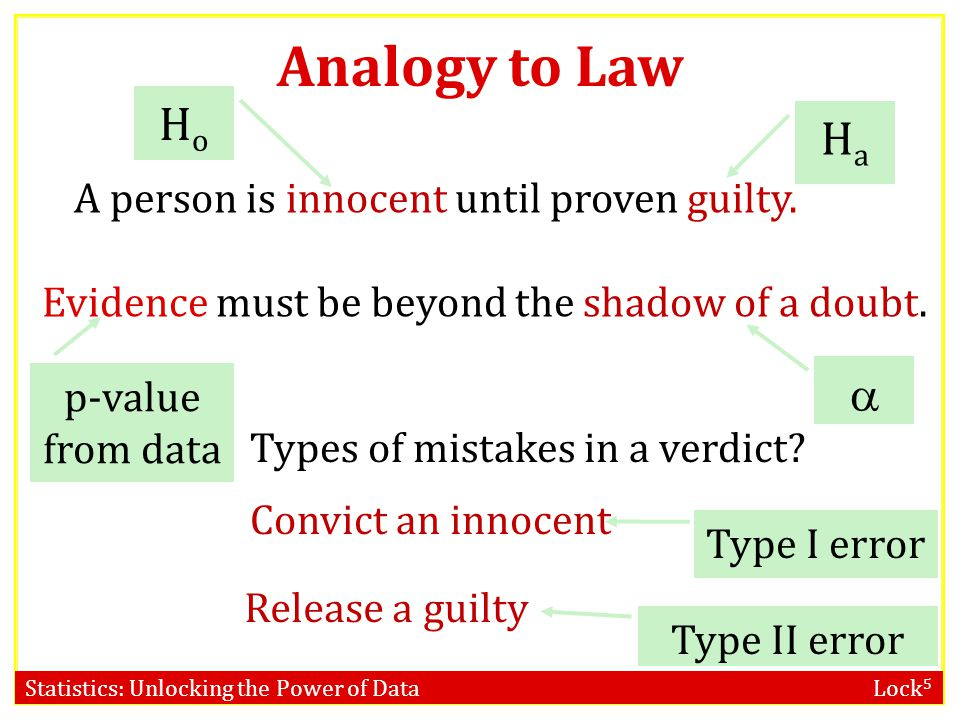 Analogy to Law Ho Ha  A person is innocent until proven guilty.