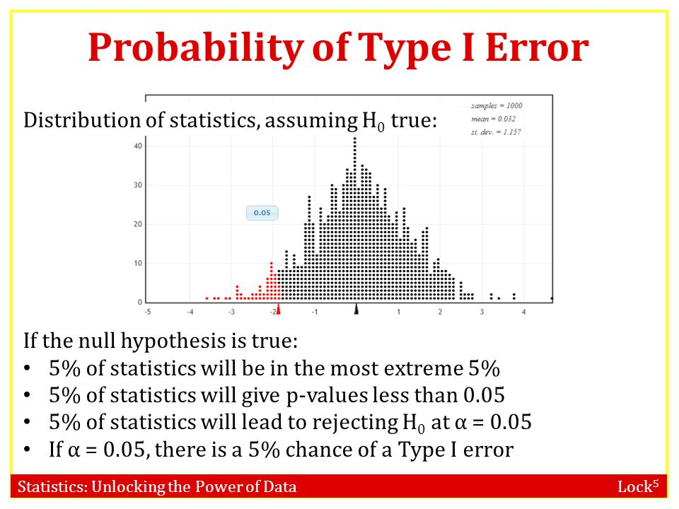 Probability of Type I Error