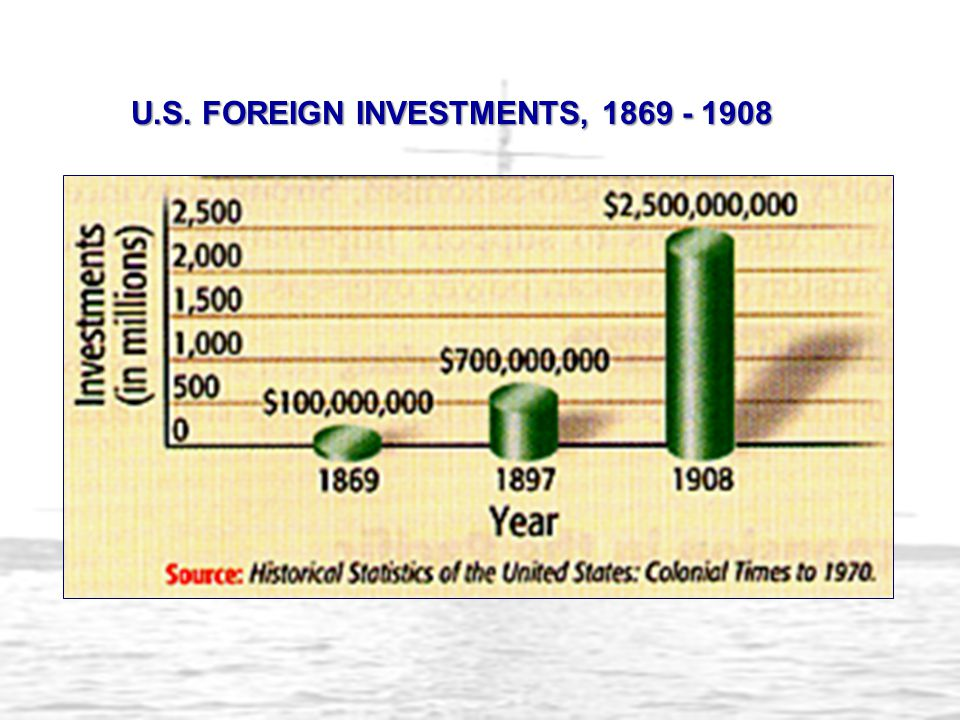 U.S. FOREIGN INVESTMENTS, 1869 - 1908