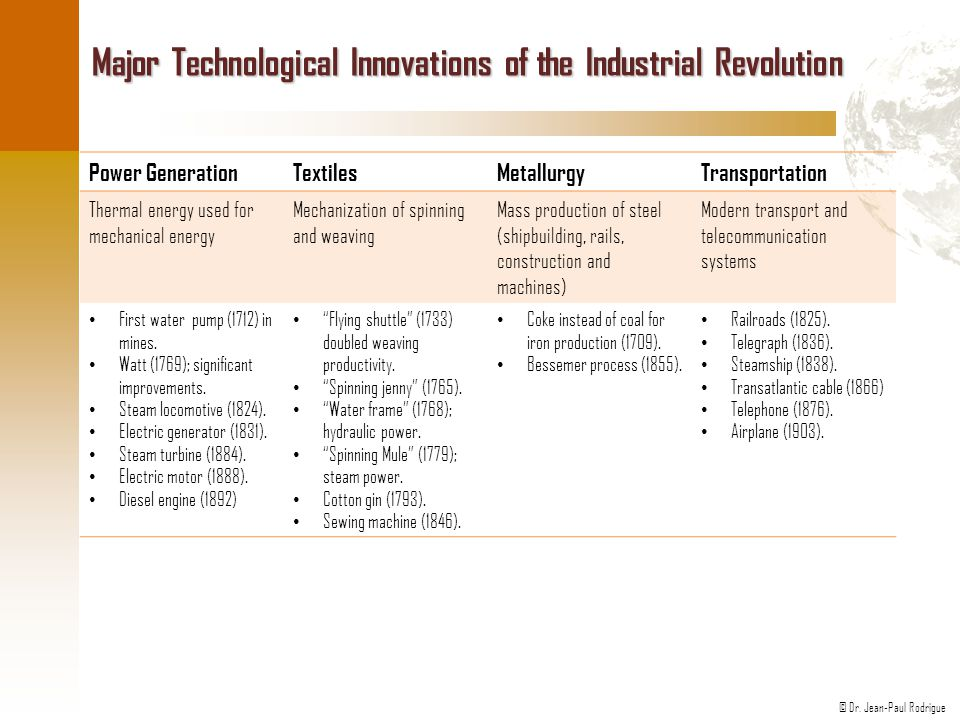 Major Technological Innovations of the Industrial Revolution