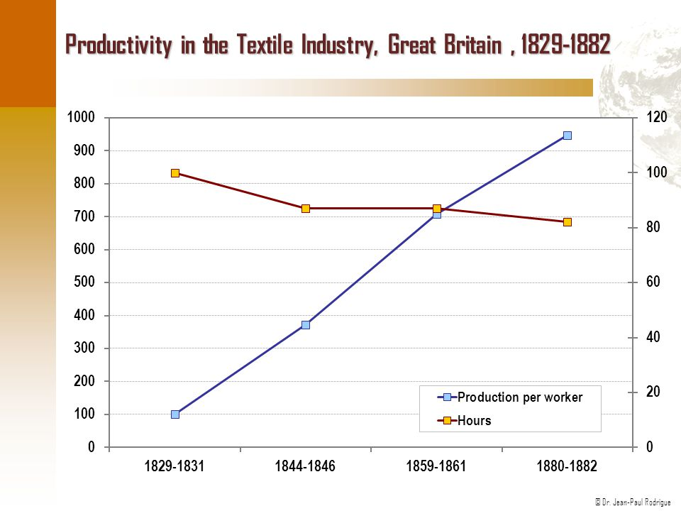 Productivity in the Textile Industry, Great Britain , 1829-1882
