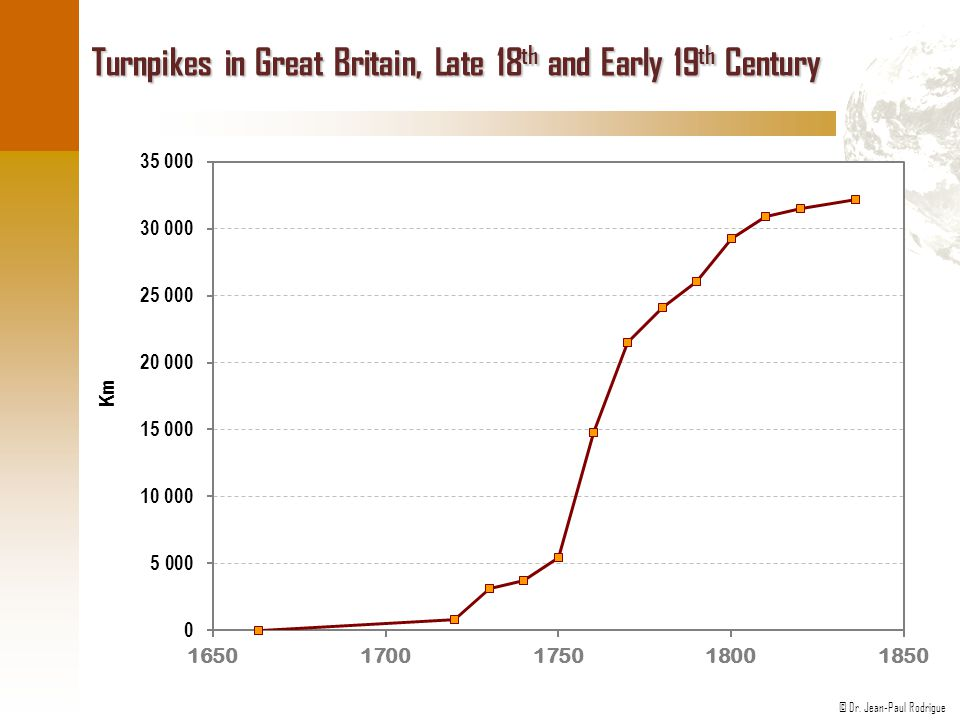 Turnpikes in Great Britain, Late 18th and Early 19th Century