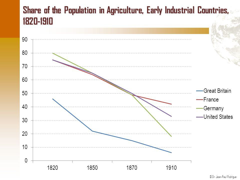 Share of the Population in Agriculture, Early Industrial Countries, 1820-1910