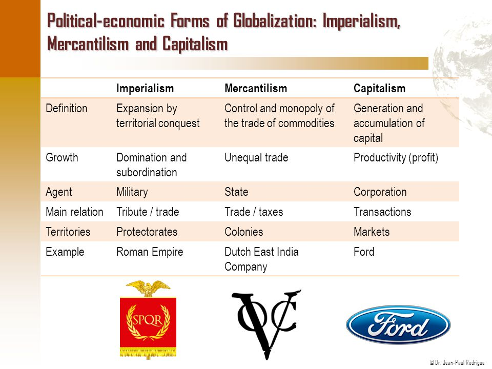 Political-economic Forms of Globalization: Imperialism, Mercantilism and Capitalism