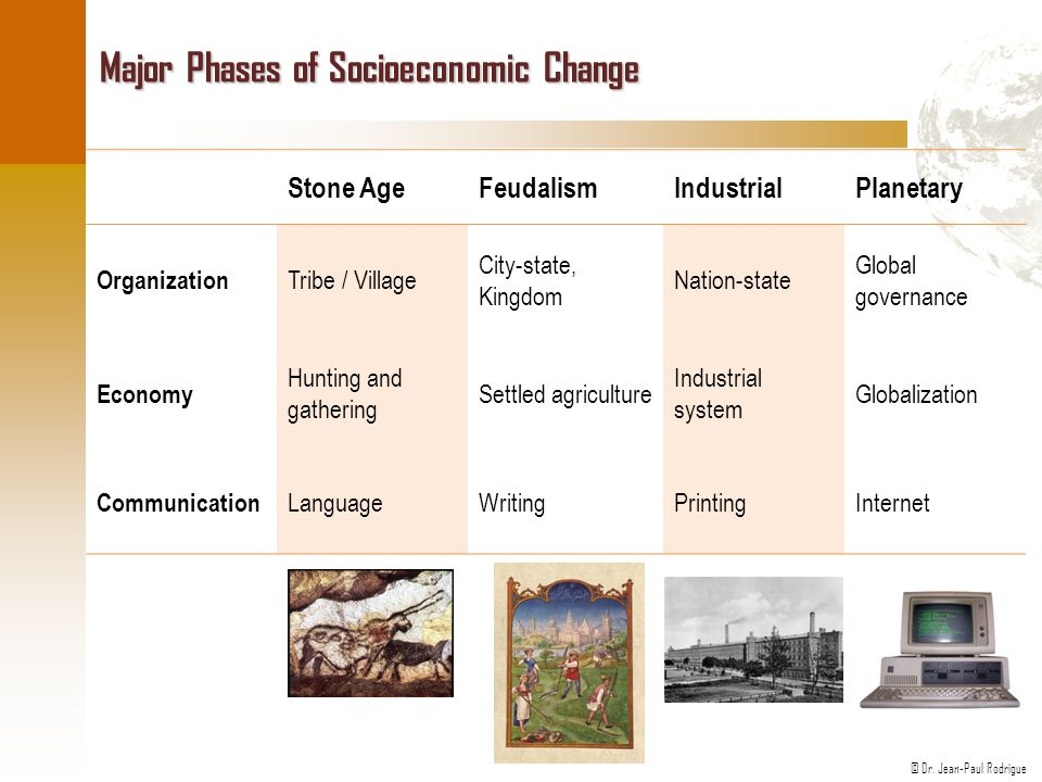 Major Phases of Socioeconomic Change