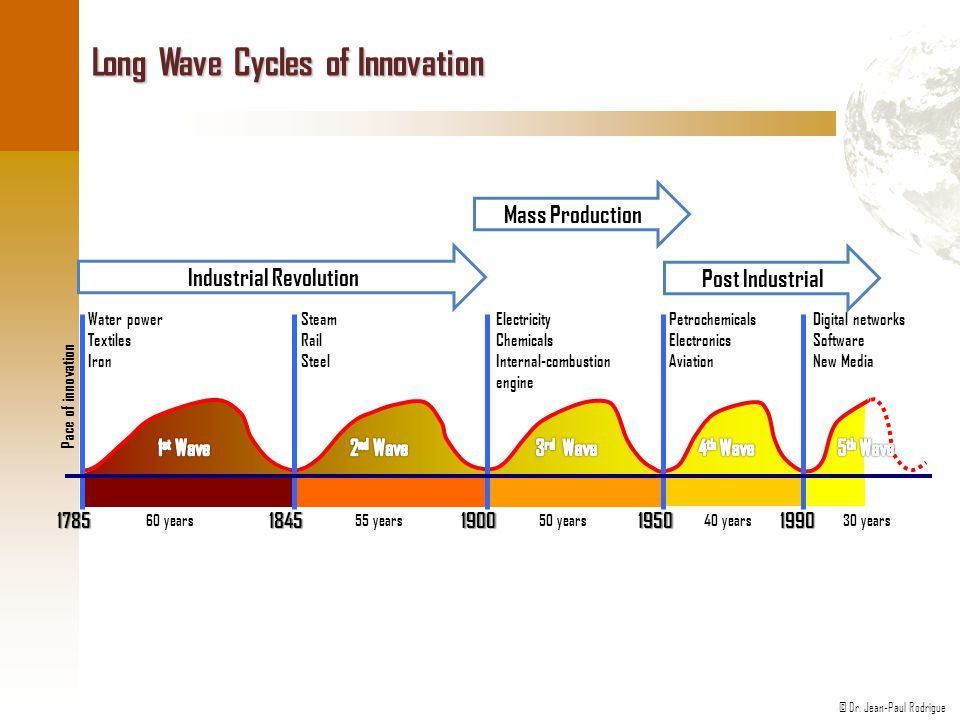 Long Wave Cycles of Innovation