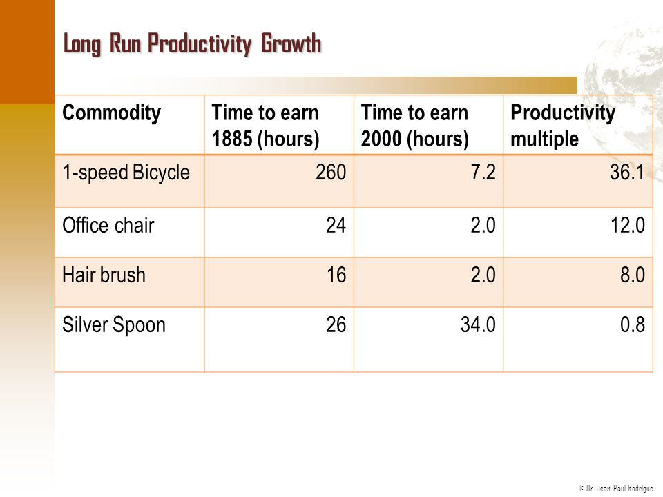 Long Run Productivity Growth