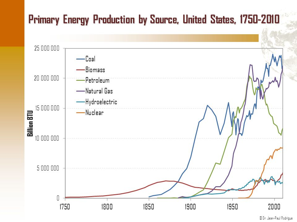 Primary Energy Production by Source, United States, 1750-2010