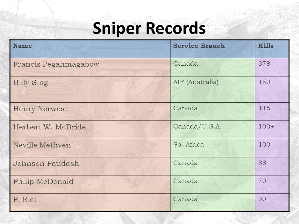 Sniper Records Francis Pegahmagabow Billy Sing Henry Norwest