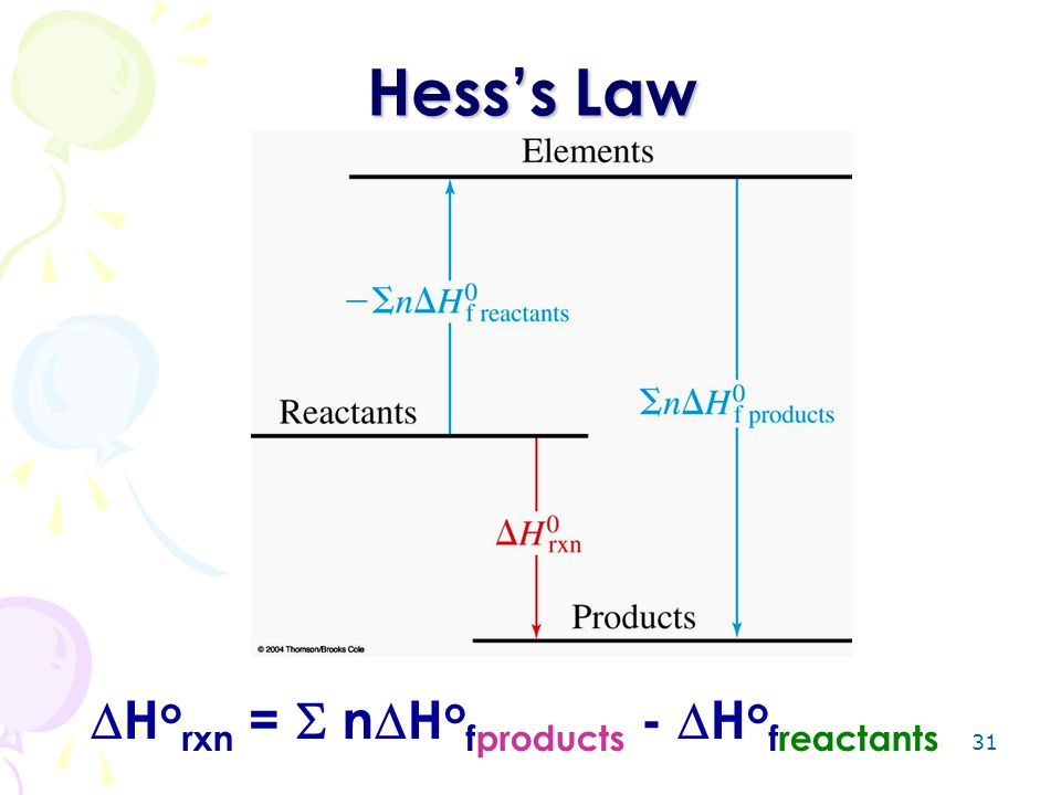 Hess's Law Horxn =  nHofproducts - Hofreactants