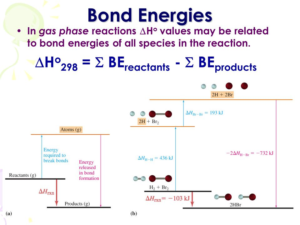 Bond Energies Ho298 =  BEreactants -  BEproducts