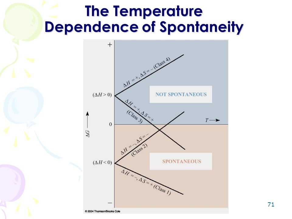 The Temperature Dependence of Spontaneity