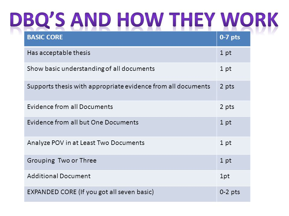 DBQ's AND HOW THEY WORK BASIC CORE 0-7 pts Has acceptable thesis 1 pt