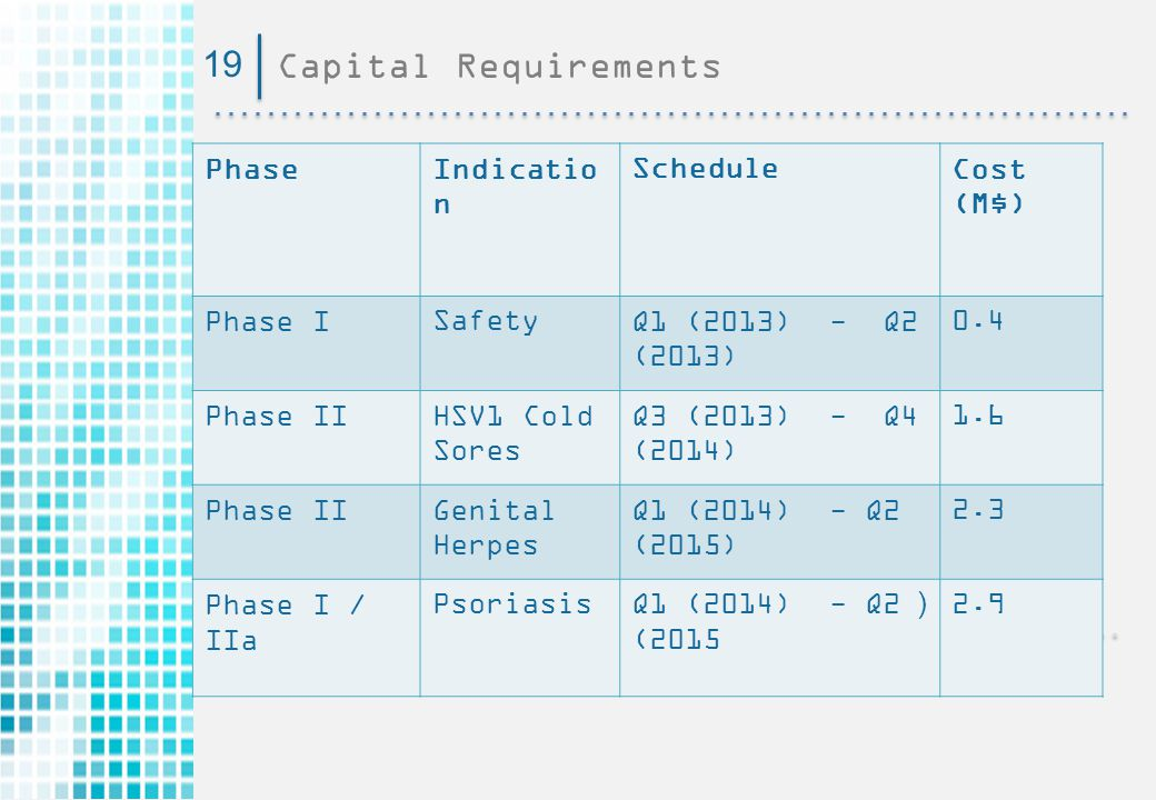 19 Capital Requirements Cost (M$) Schedule Indication Phase 0.4