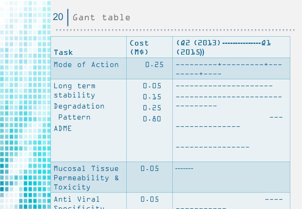 20 Gant table (Q2ׂ(2013)--------------- Q1 (2015(( Cost (M$) Task