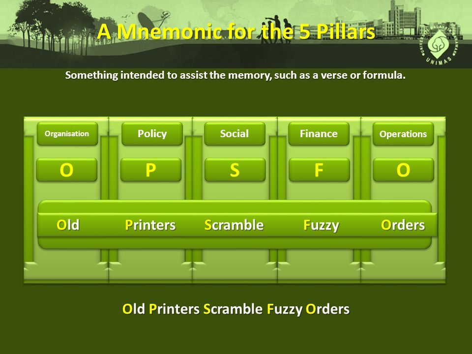 A Mnemonic for the 5 Pillars