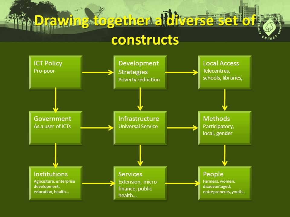 Drawing together a diverse set of constructs