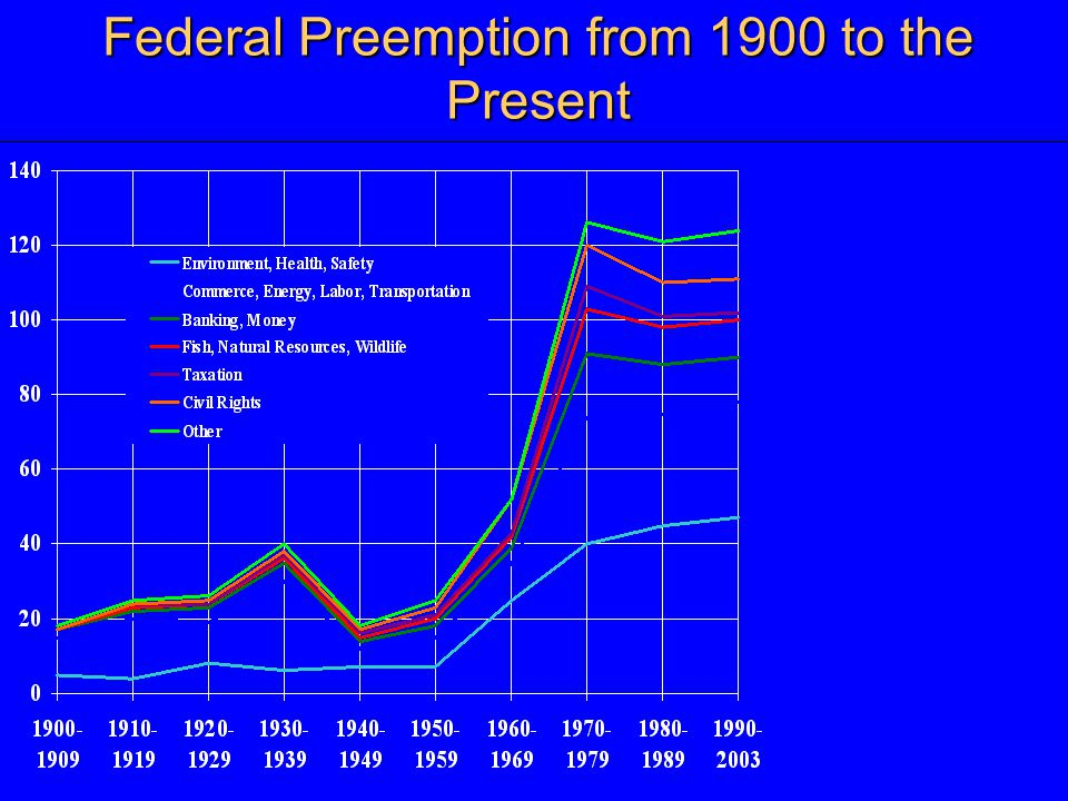 Federal Preemption from 1900 to the Present
