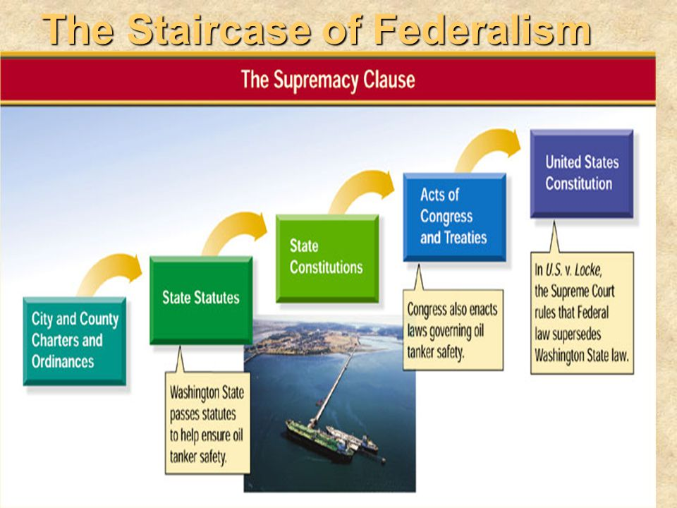 The Staircase of Federalism