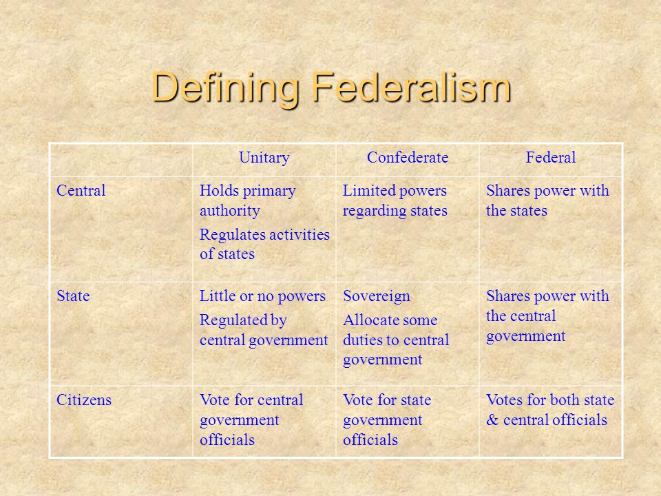 Defining Federalism Unitary Confederate Federal Central