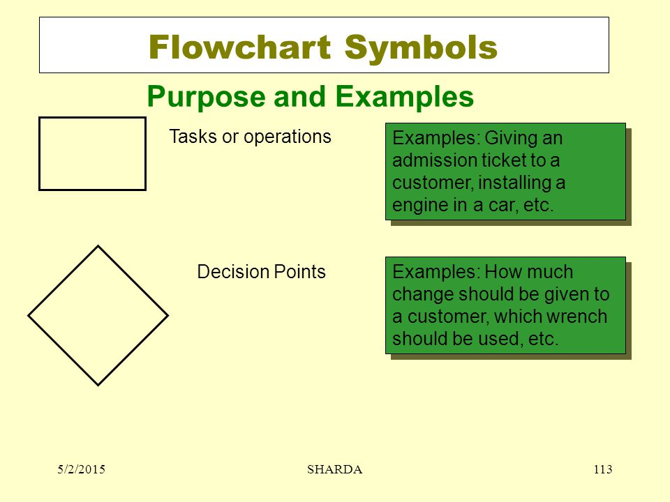 Flowchart Symbols Purpose and Examples Tasks or operations