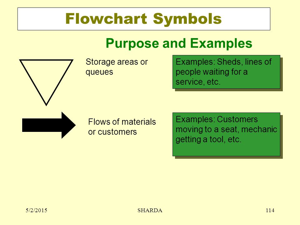 Flowchart Symbols Purpose and Examples Storage areas or queues