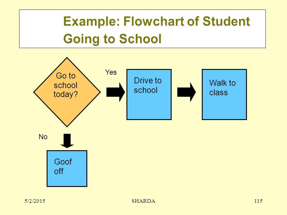 Example: Flowchart of Student Going to School
