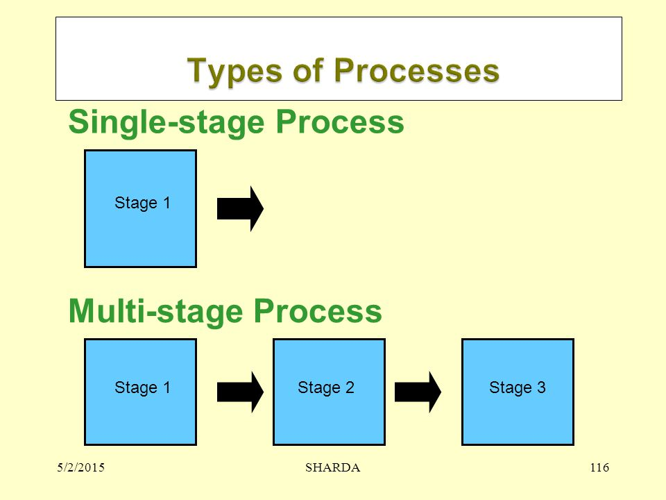 Types of Processes Single-stage Process Multi-stage Process Stage 1