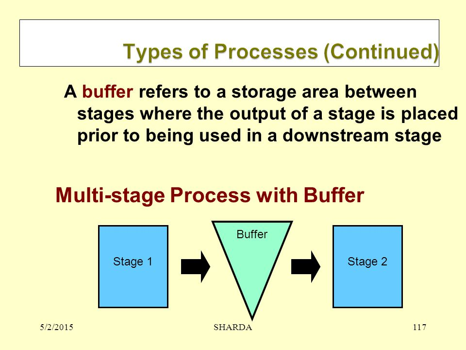 Types of Processes (Continued)